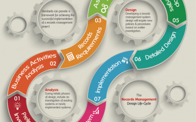 Guidelines for Implementing EDRMS Records Management Systems