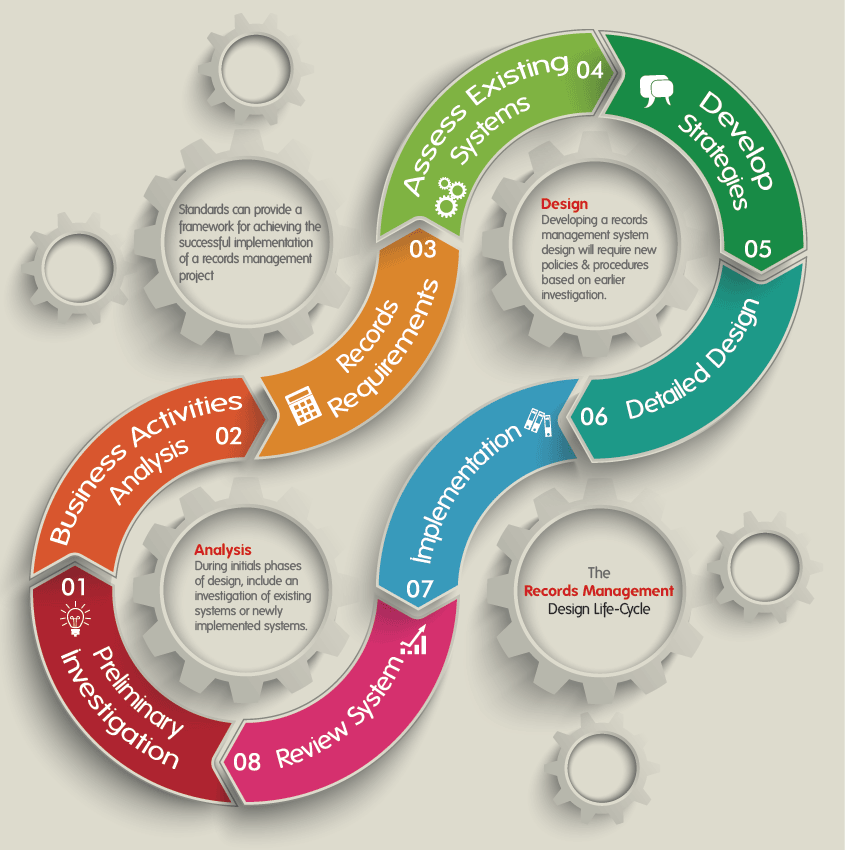 EDRMS Design Life Cycle Phases