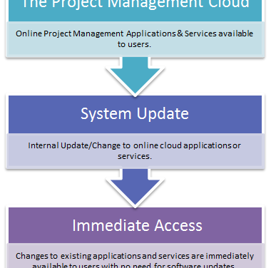 Cloud Computing & the BPaaS Model