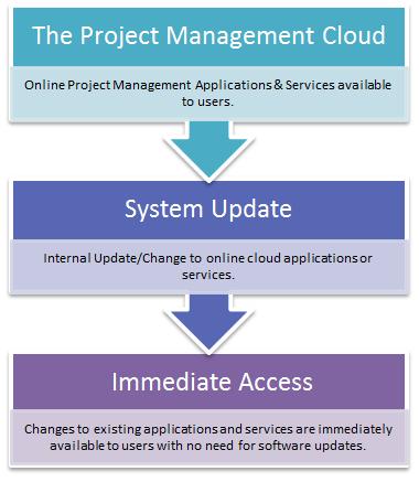 Project Management Bpaas