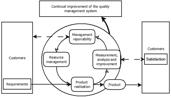 QMS Lifecycle