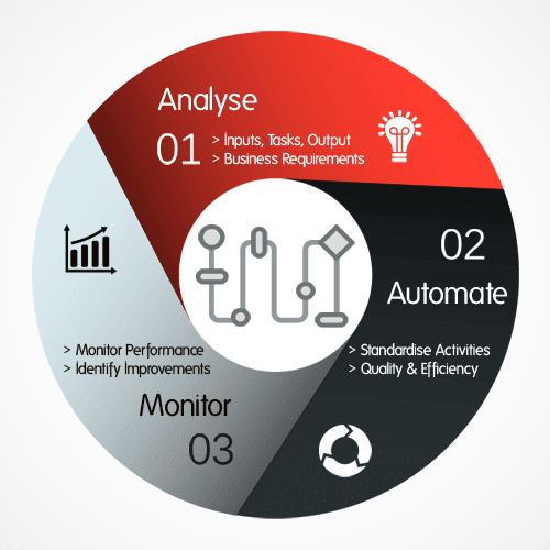 business-process automation infographic