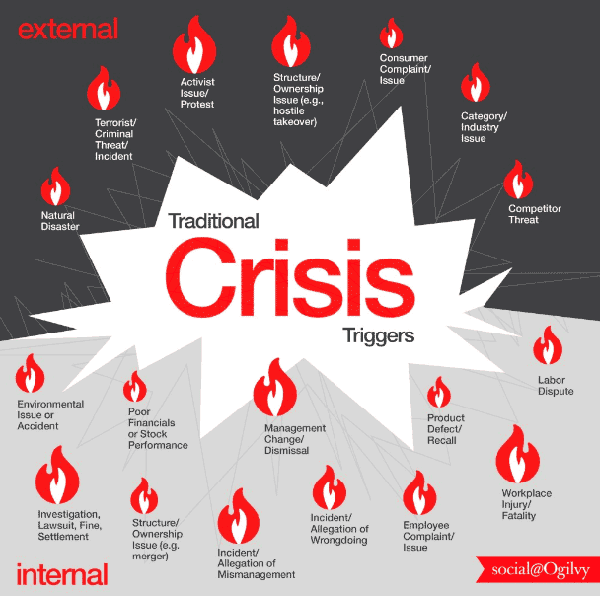 crisis risk infographic